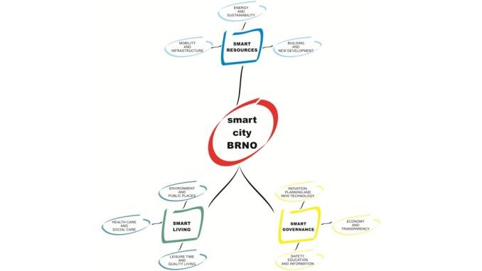Smart City Brno